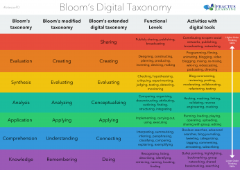 Blooms Taxonomy Mastery Level Learning